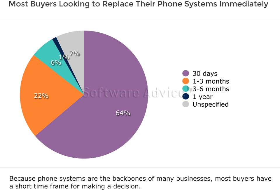 year Unspecified Because phone systems are the backbones of
