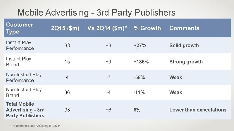 Publishers 2Q15 ($m) Vs 2Q14 ($m)* % Growth Comments 38 +8 +27% Solid growth 15 +9 +136% Strong