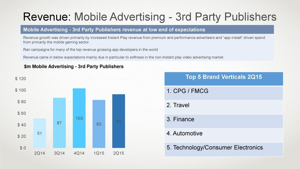 Ran campaigns for many of the top revenue grossing app developers in the world Revenue came in below expectations mainly due in particular to softness in the non-instant play video