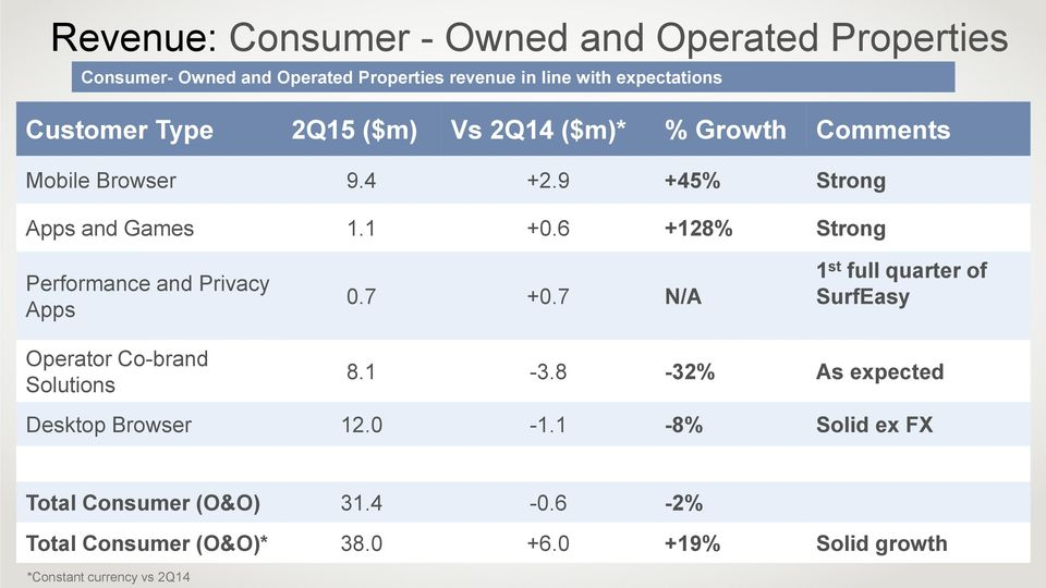 6 +128% Strong Performance and Privacy Apps 0.7 +0.7 N/A 1 st full quarter of SurfEasy Operator Co-brand Solutions 8.1-3.