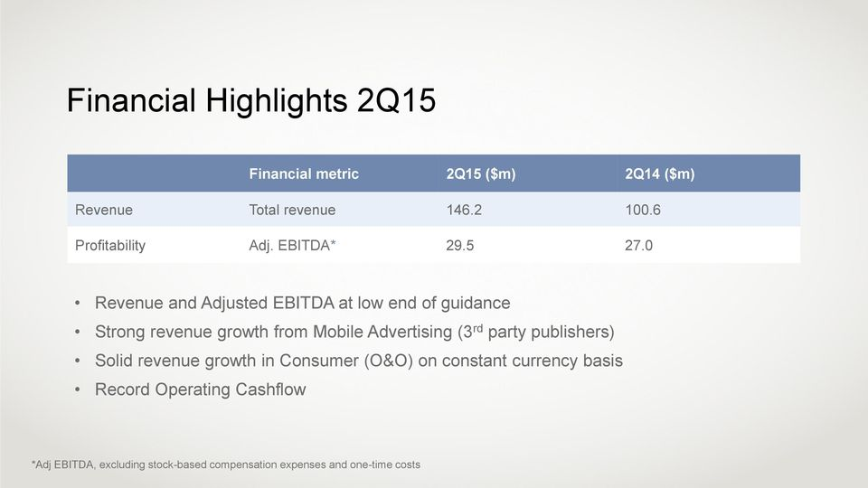 0 Revenue and Adjusted EBITDA at low end of guidance Strong revenue growth from Mobile Advertising (3 rd