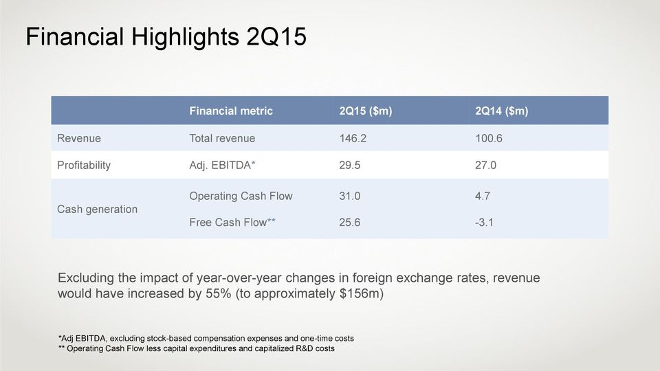 1 Excluding the impact of year-over-year changes in foreign exchange rates, revenue would have increased by 55% (to