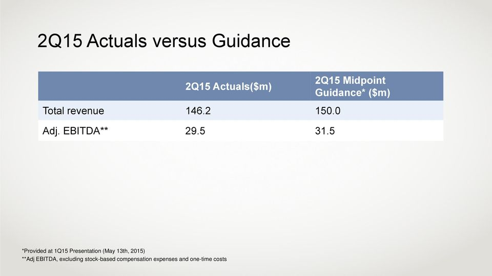 5 2Q15 Midpoint Guidance* ($m) *Provided at 1Q15 Presentation