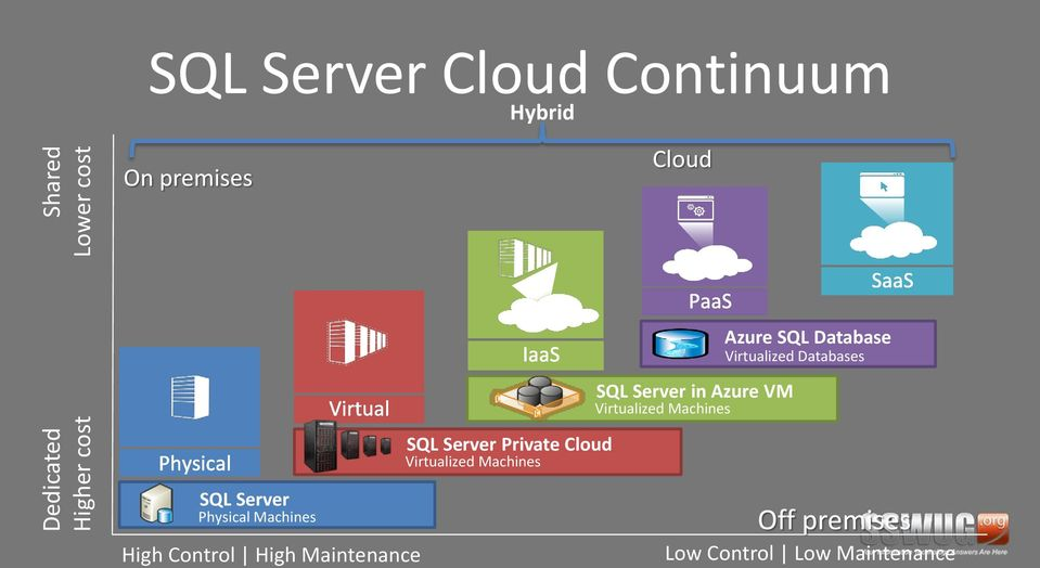 Virtualized Databases SQL Server Private Cloud Virtualized Machines SQL