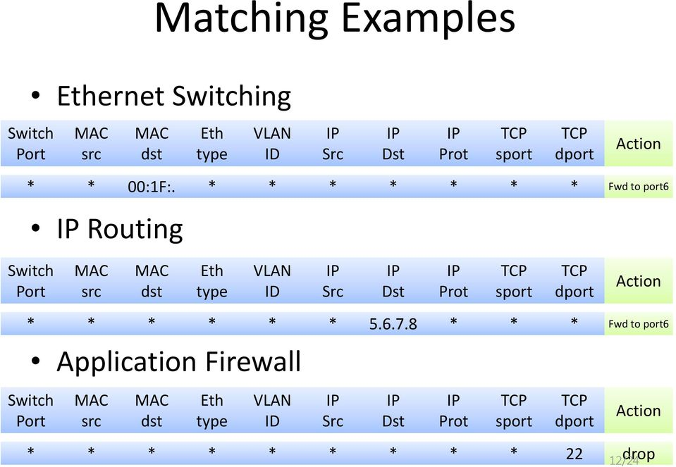 * * * * * * * Fwd to port6 Routing Switch Port MAC src MAC dst Eth type VLAN ID Src Dst Prot TCP sport TCP