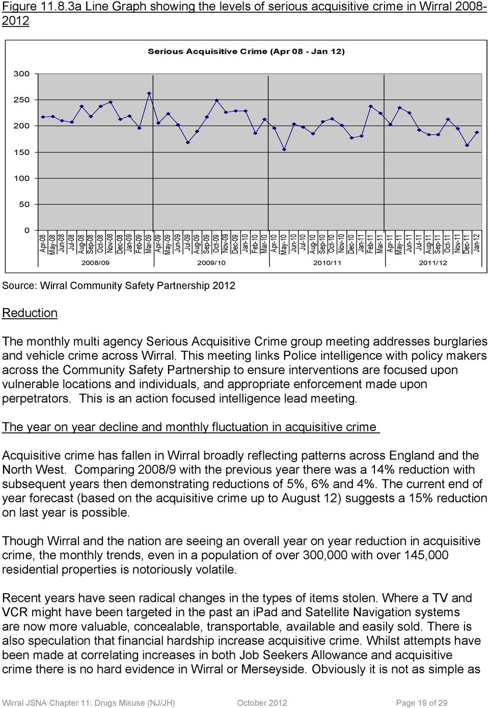 3a Line Graph showing the levels of serious acquisitive crime in Wirral 2008-2012 Serious Acquisitive Crime (Apr 08 - Jan 12) 300 250 200 150 100 50 0 2008/09 2009/10 2010/11 2011/12 Source: Wirral