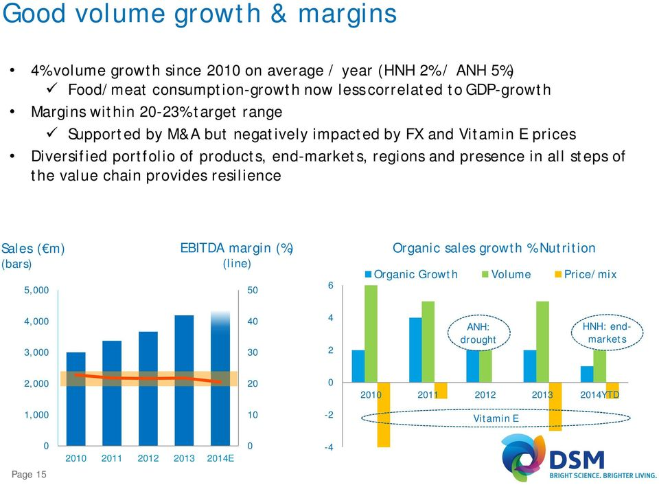 presence in all steps of the value chain provides resilience Sales ( m) (bars) 5,000 EBITDA margin (%) (line) 50 6 Organic sales growth % Nutrition Organic Growth