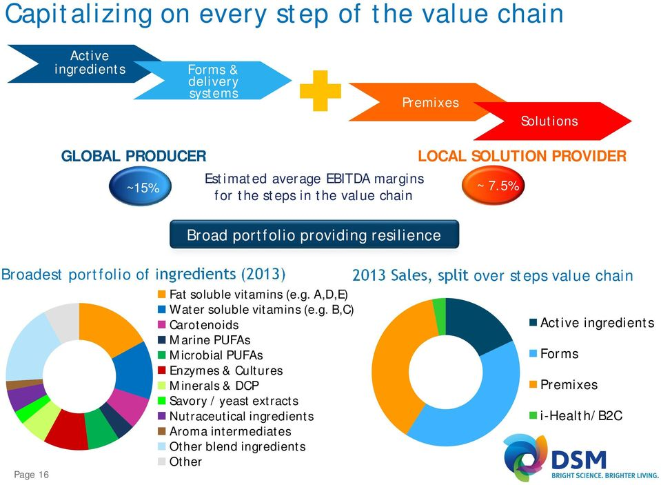 5% for the steps in the value chain Broad portfolio providing resilience LOCAL SOLUTION PROVIDER Broadest portfolio of ingredients (2013) Fat soluble vitamins