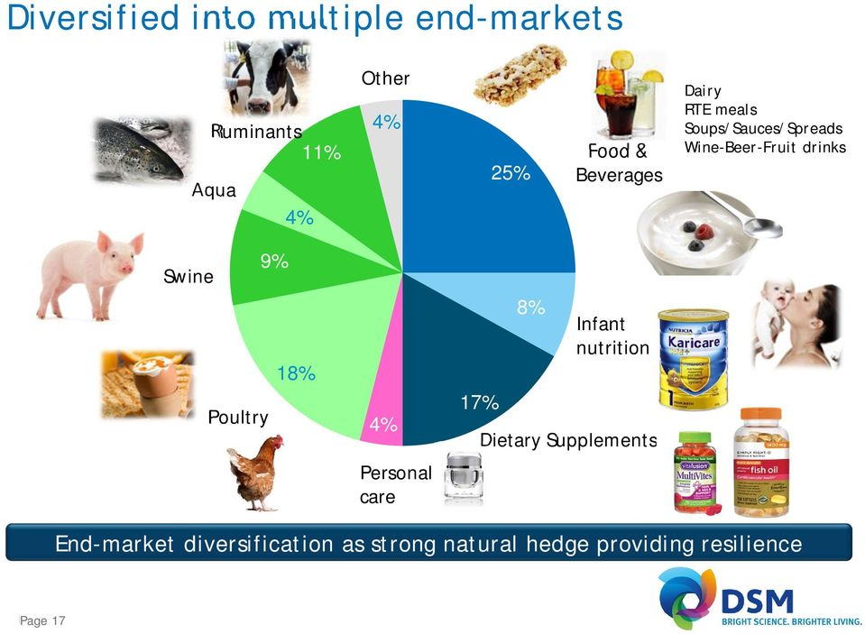 Swine 18% Poultry 4% Personal care 17% 8% Infant nutrition Dietary