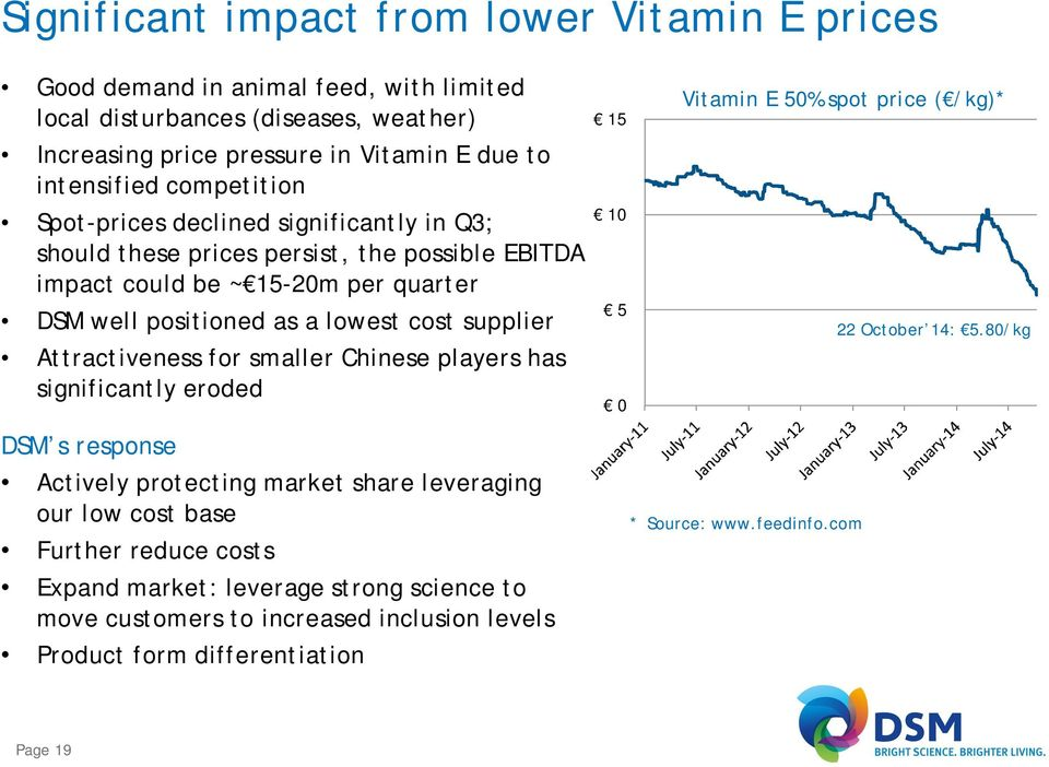 Attractiveness for smaller Chinese players has significantly eroded DSM s response Actively protecting market share leveraging our low cost base Further reduce costs Expand market: