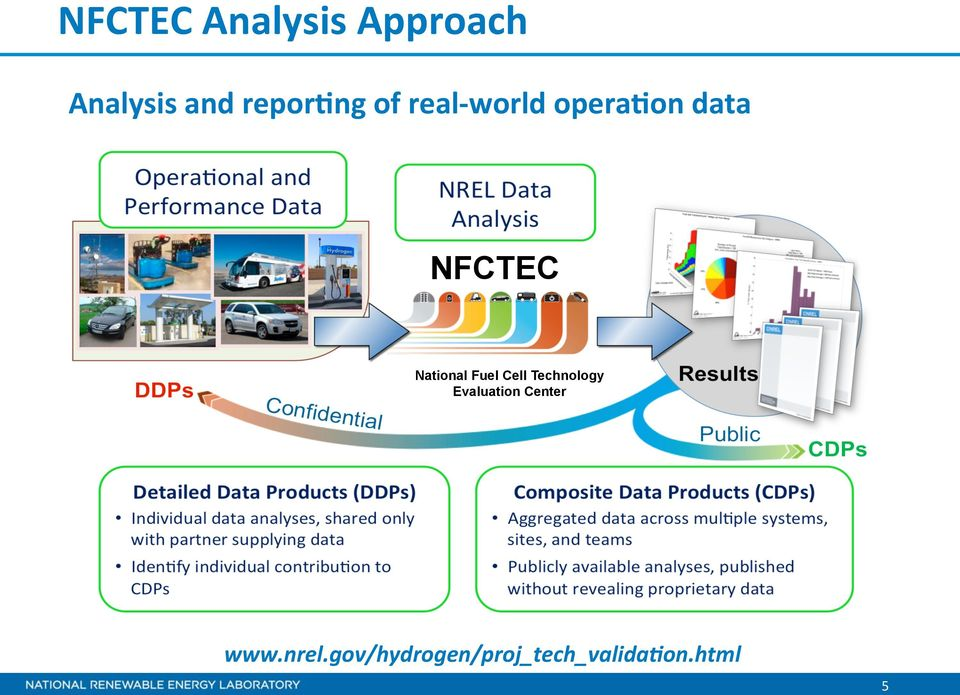 National Fuel Cell Technology Evaluation