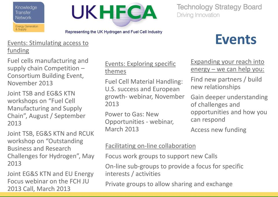 FCH JU 2013 Call, March 2013 Representing the UK Hydrogen and Fuel Cell Industry Events: Exploring specific themes Fuel Cell Material Handling: U.S.