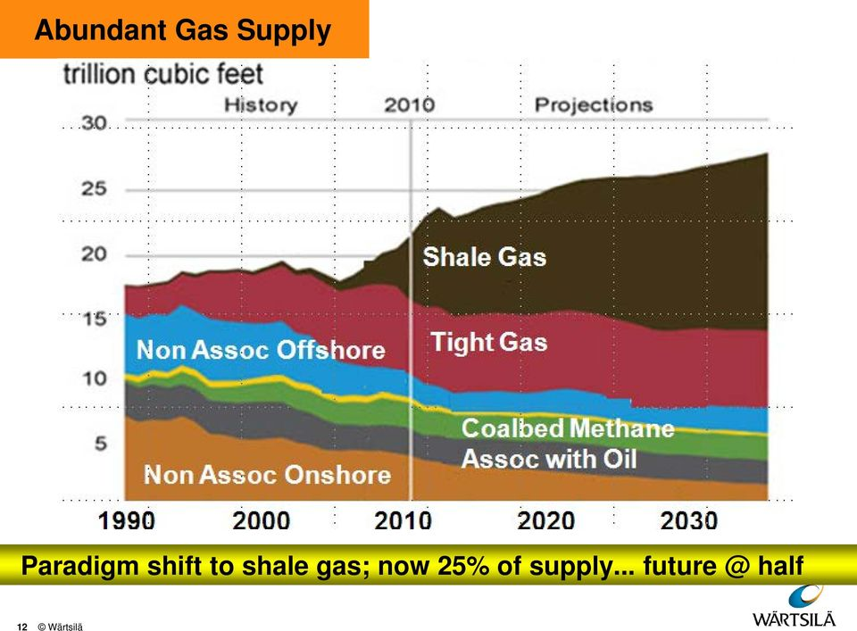 gas; now 25% of supply.