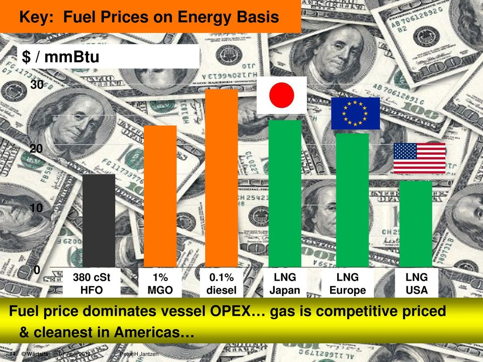 1% diesel LNG Japan LNG Europe LNG USA Fuel price dominates