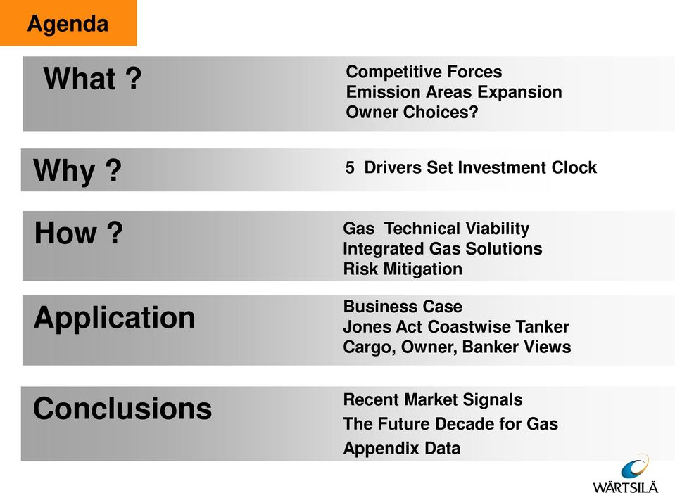 5 Drivers Set Investment Clock Gas Technical Viability Integrated Gas Solutions