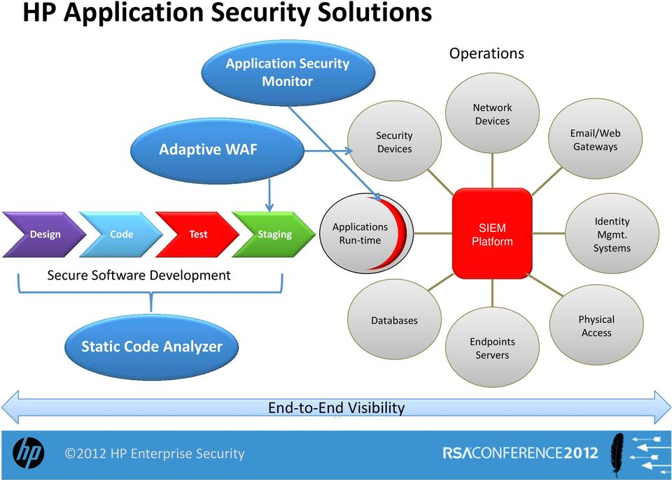 Applications Run time SIEM Platform Identity Mgmt.