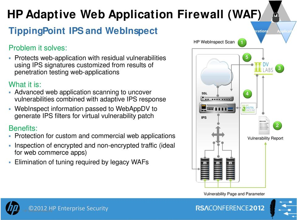 IPS response SSL 4 WebInspect information passed to WebAppDV to generate IPS filters for virtual vulnerability patch IPS Benefits: Protection for custom and commercial web applications