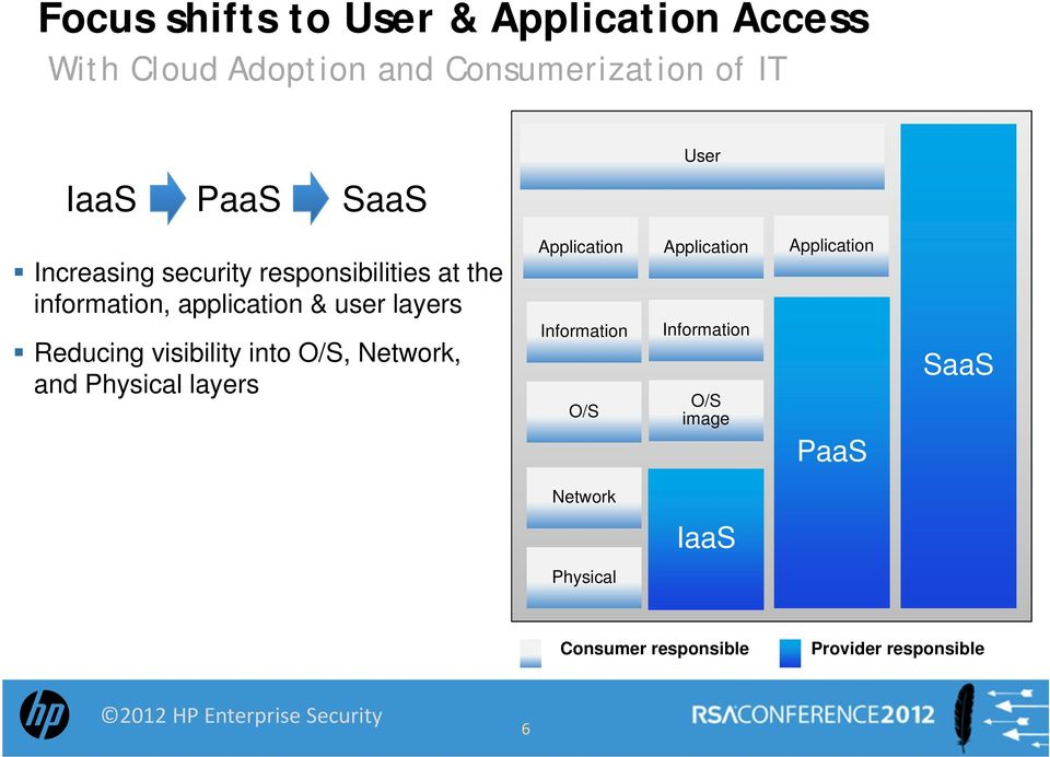 Reducing visibility into O/S, Network, and Physical layers Application Information O/S Application