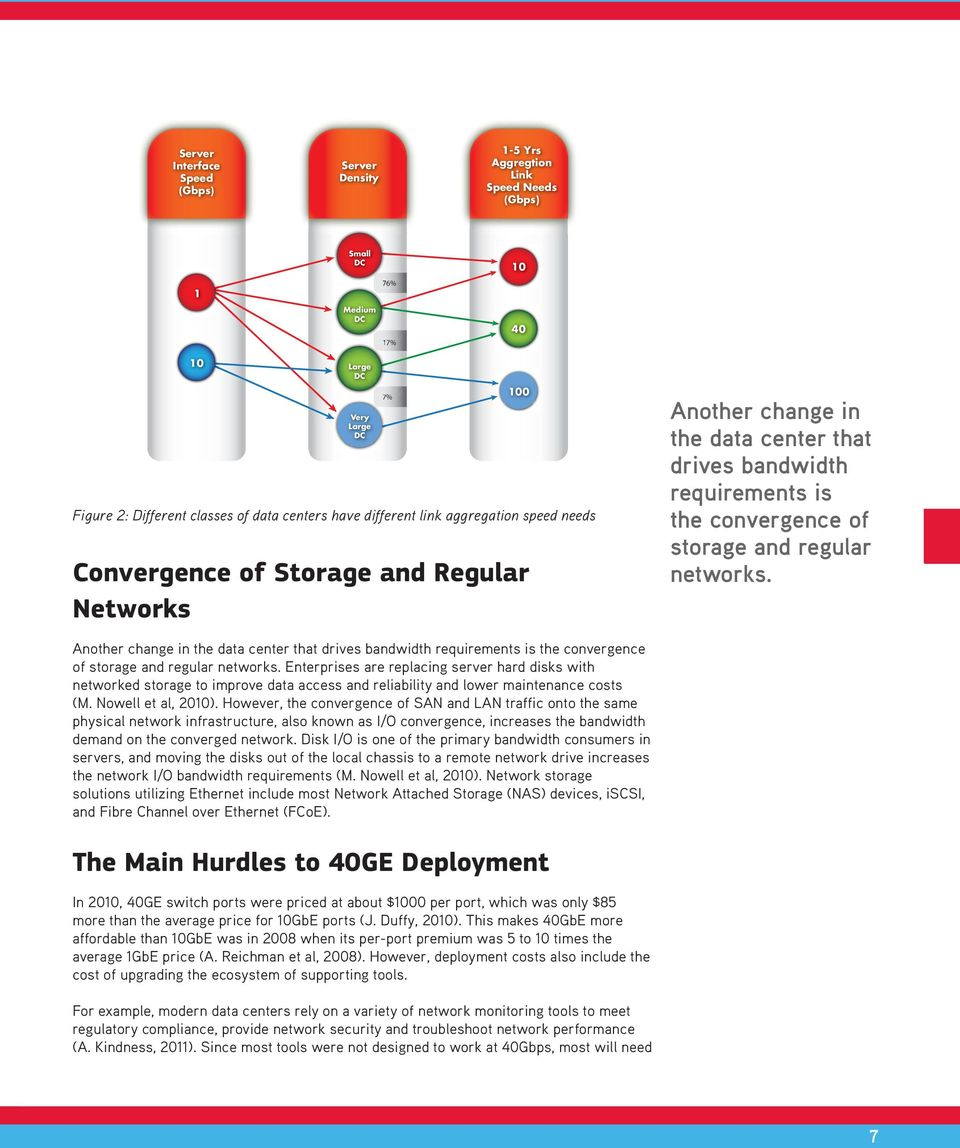 regular networks. Another change in the data center that drives bandwidth requirements is the convergence of storage and regular networks.