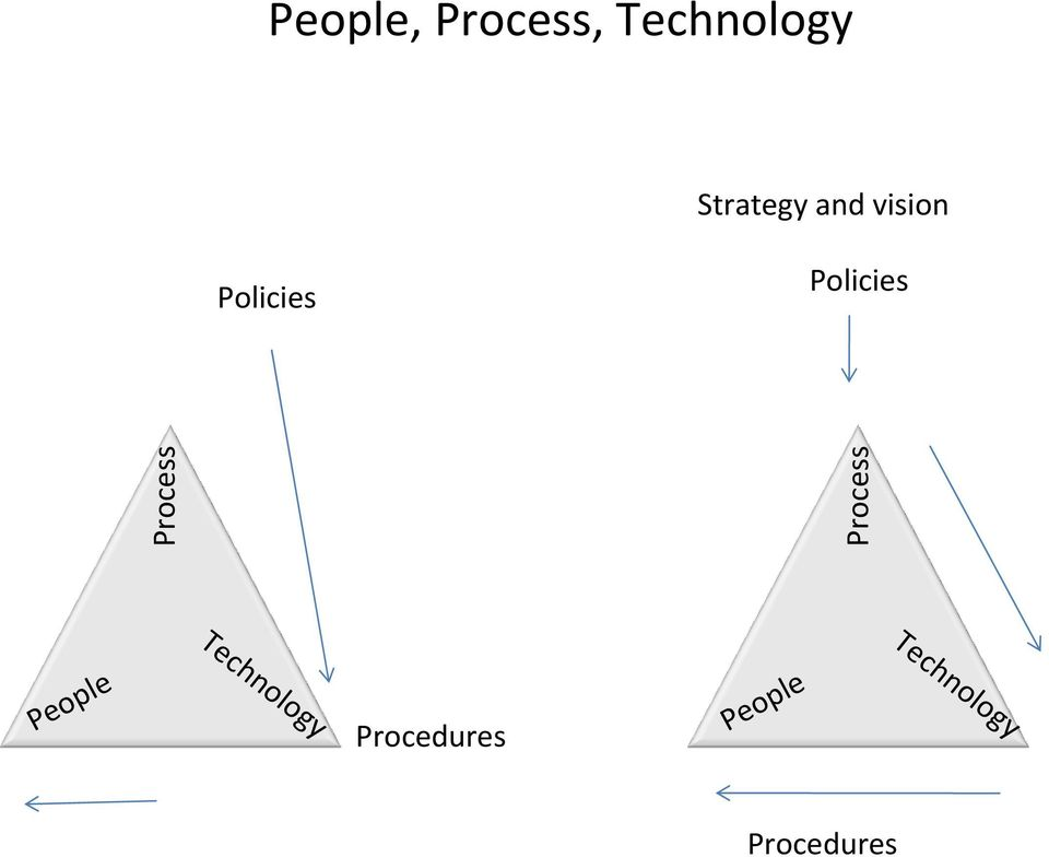 Policies Technology Process