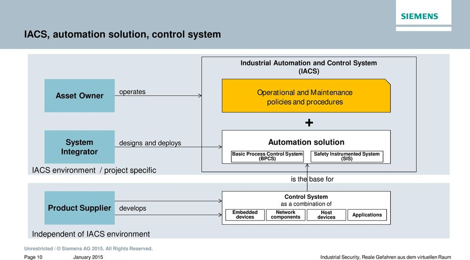 Control System (BPCS) Automation solution is the base for Safety Instrumented System (SIS) Product Supplier develops Embedded