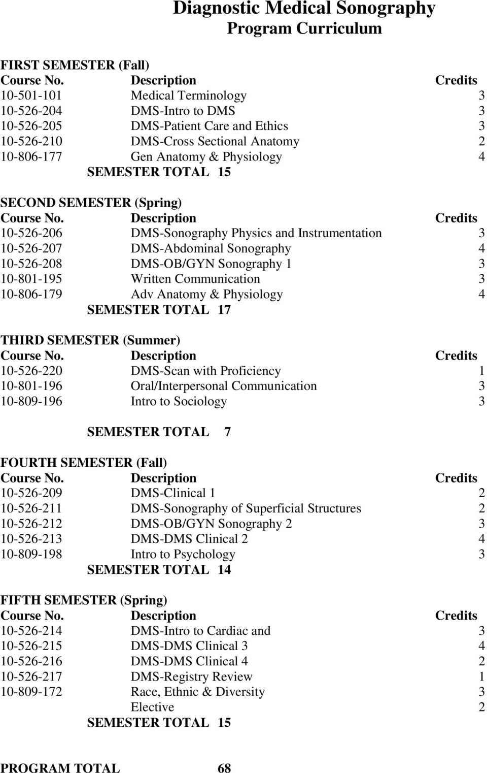 Physiology 4 SEMESTER TOTAL 15 SECOND SEMESTER (Spring) Course No.