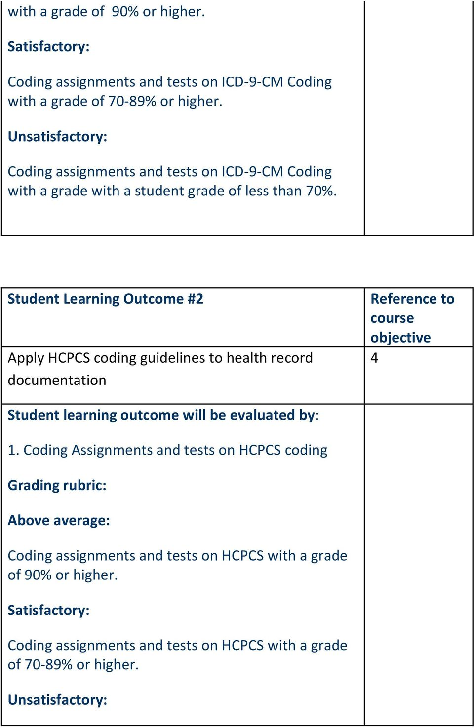 Student Learning Outcome #2 Apply HCPCS coding guidelines to health record documentation 4 1.