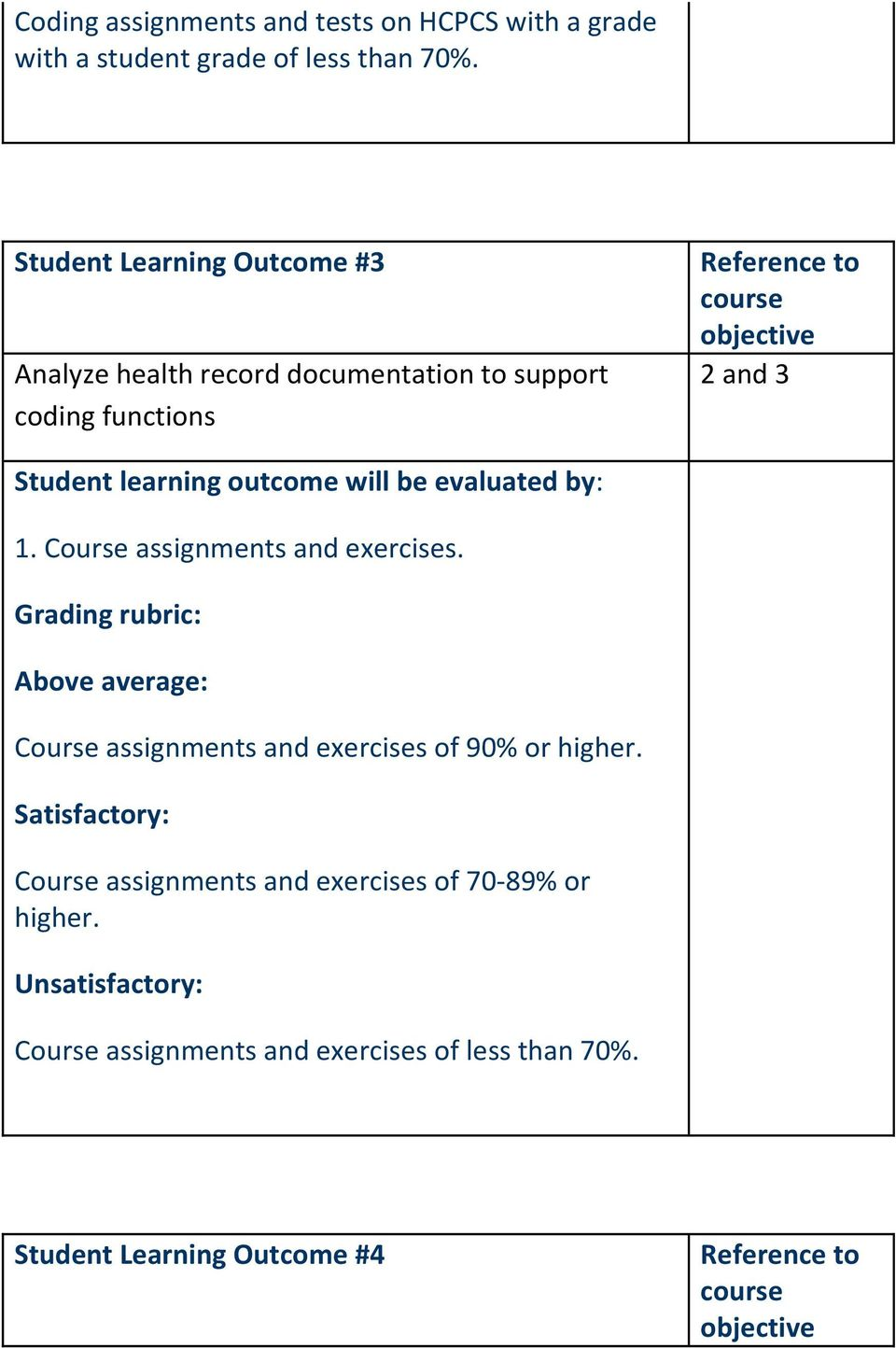 Course assignments and exercises. Course assignments and exercises of 90% or higher.