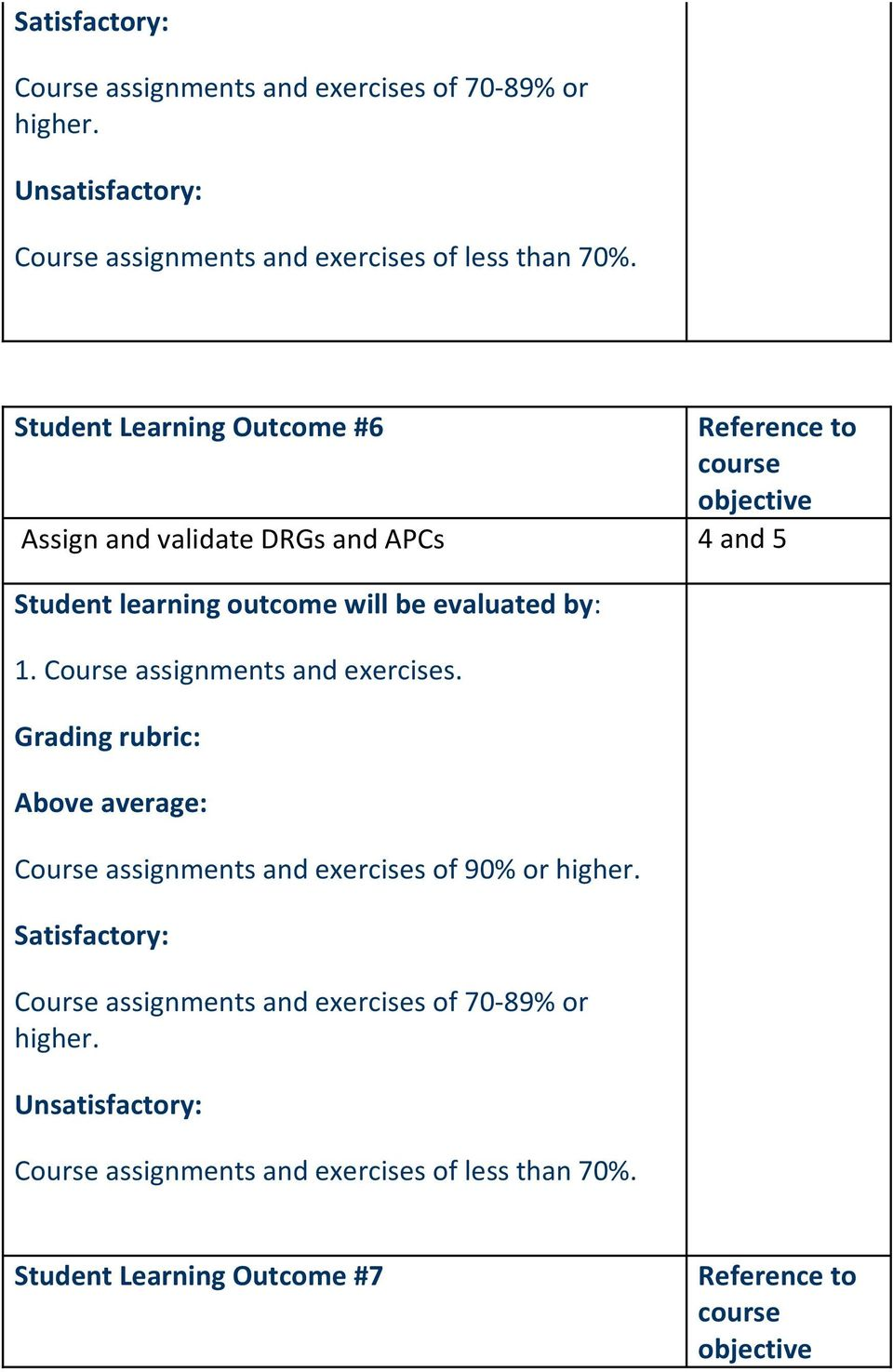 Student Learning Outcome #6 Assign and validate DRGs and APCs 4 and 5 1. Course assignments and exercises.