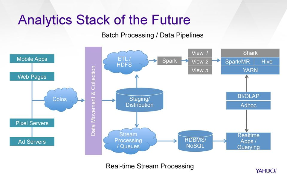 Distribution Stream Processing / Queues Spark View 1 View 2 View n RDBMS/ NoSQL