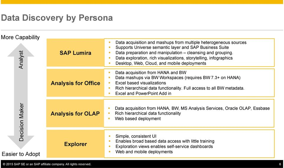 Data exploration, rich visualizations, storytelling, infographics Desktop, Web, Cloud, and mobile deployments Data acquisition from HANA and BW Data mashups via BW Workspaces (requires BW 7.