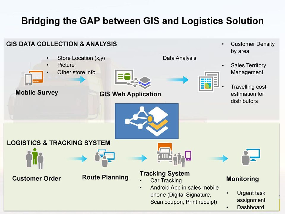 cost estimation for distributors LOGISTICS & TRACKING SYSTEM Customer Order Route Planning Tracking System Car Tracking