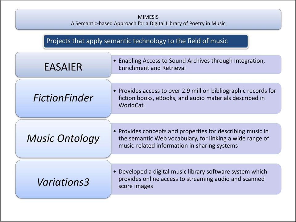 9 million bibliographic records for fiction books, ebooks, and audio materials described in WorldCat Music Ontology Provides concepts and properties