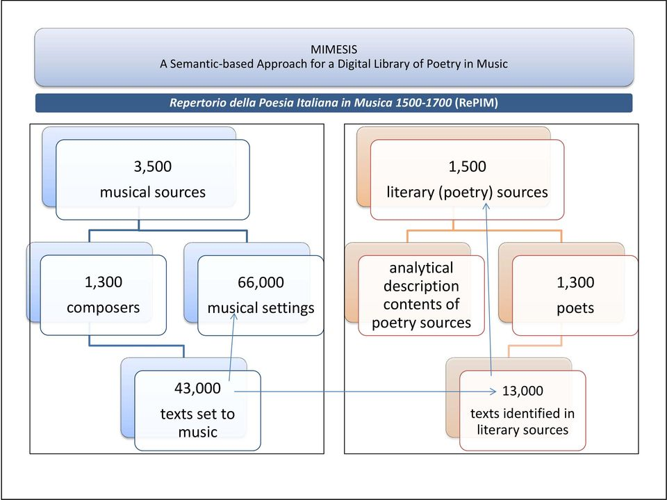 musical settings analytical description contents of poetry sources