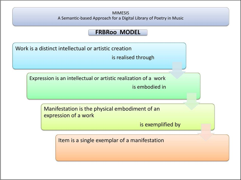 a work is embodied in Manifestation is the physical embodiment of an