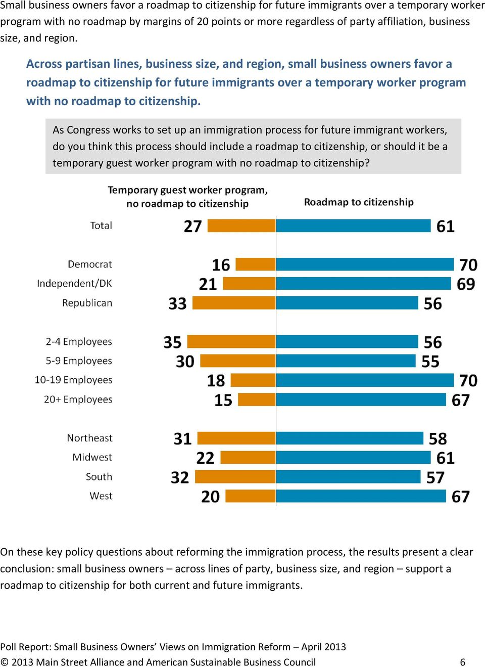 Across partisan lines, business size, and region, small business owners favor a roadmap to citizenship for future immigrants over a temporary worker program with no roadmap to citizenship.