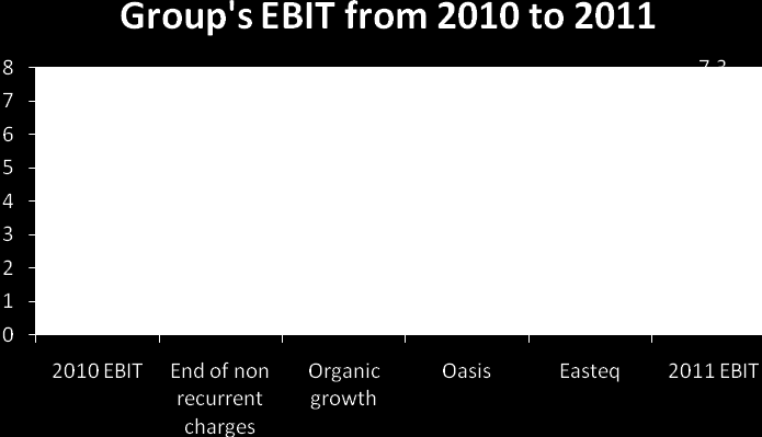 In 2011 we expect EBIT at 7.3M : Improving financial position Micropole has a healthy balance sheet structure with a net cash position at 0.7M at the end of 2010.