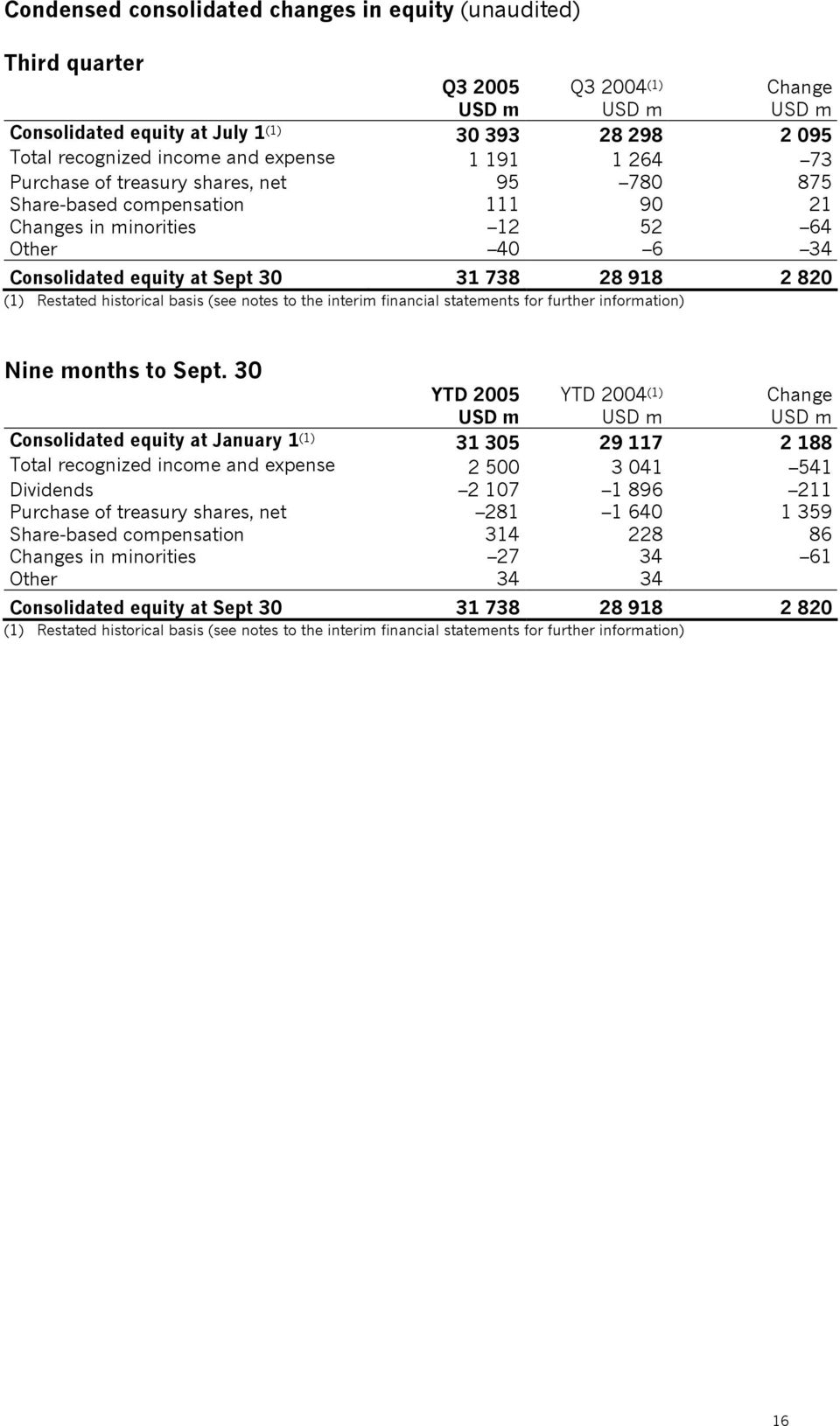 Restated historical basis (see notes to the interim financial statements for further information) Nine months to Sept.