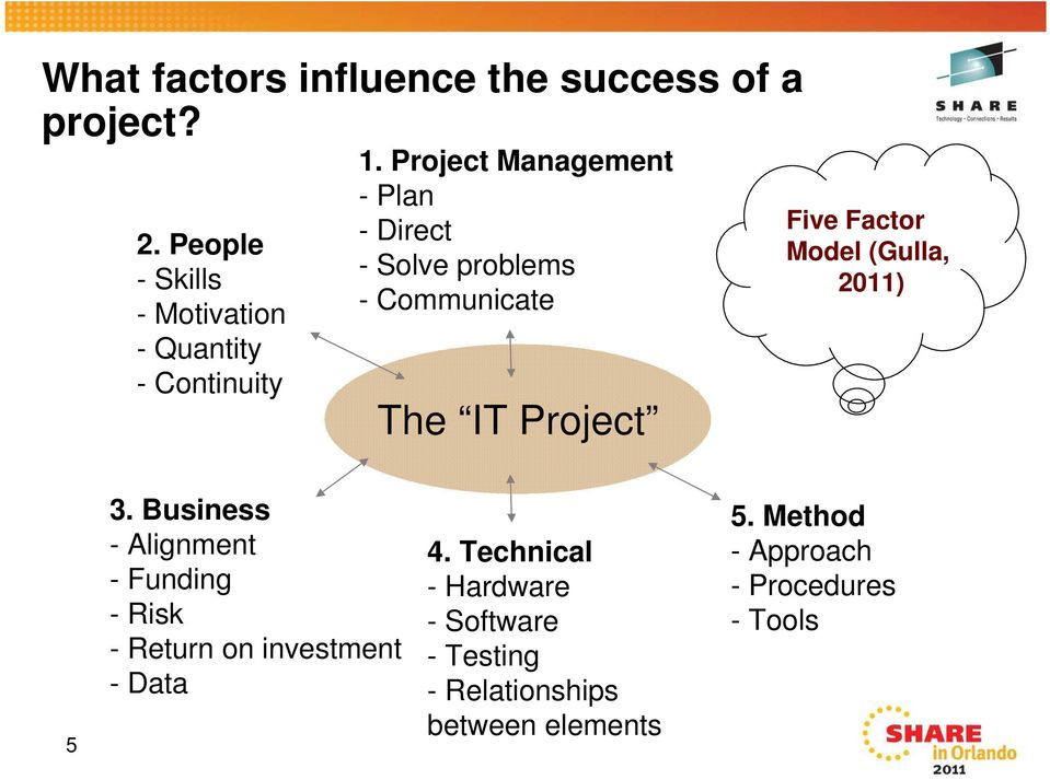 Project Management - Plan - Direct - Solve problems - Communicate The IT Project Five Factor Model