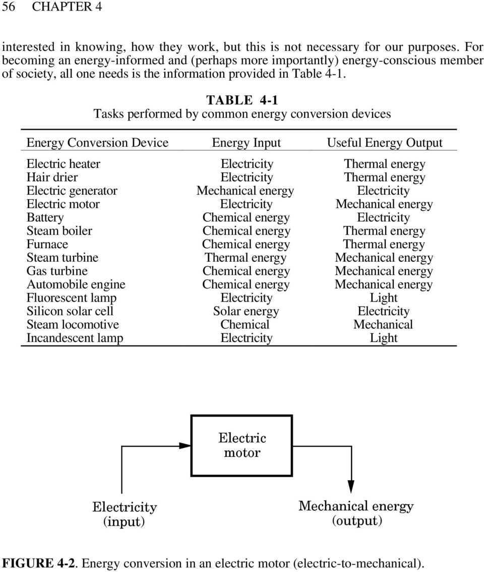 TABLE 4-1 Tasks performed by common energy conversion devices Energy Conversion Device Energy Input Useful Energy Output Electric heater Electricity Thermal energy Hair drier Electricity Thermal