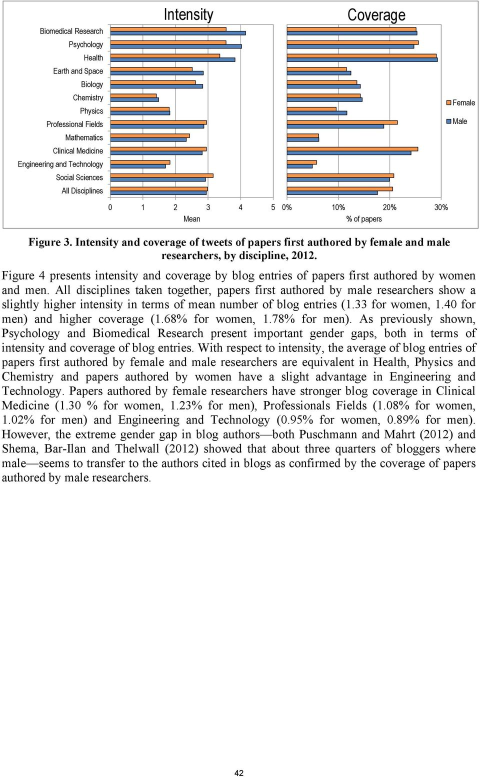 Figure 4 presents intensity and coverage by blog entries of papers first authored by women and men.