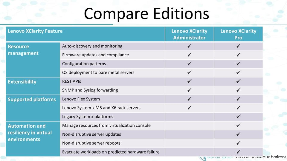 Supported platforms Lenovo Flex System Automation and resiliency in virtual environments Lenovo System x M5 and X6 rack servers Legacy System x
