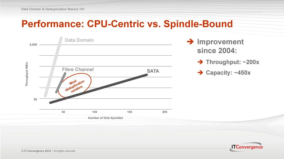 Spindle-Bound 6,000 Data Domain Fibre Channel SATA