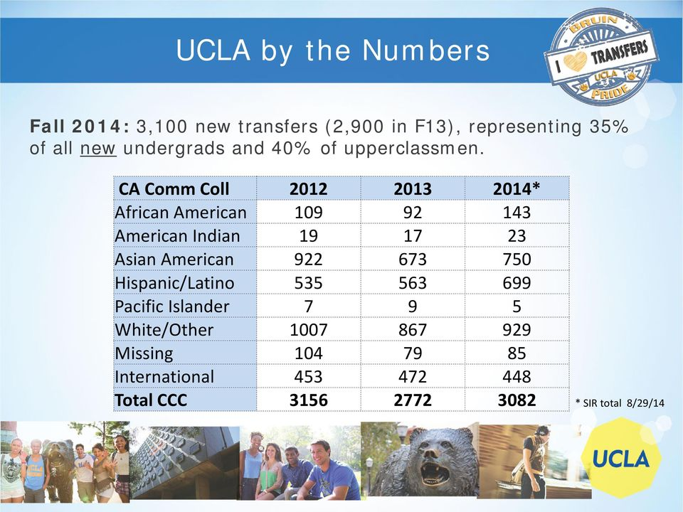 CA Comm Coll 2012 2013 2014* African American 109 92 143 American Indian 19 17 23 Asian American 922