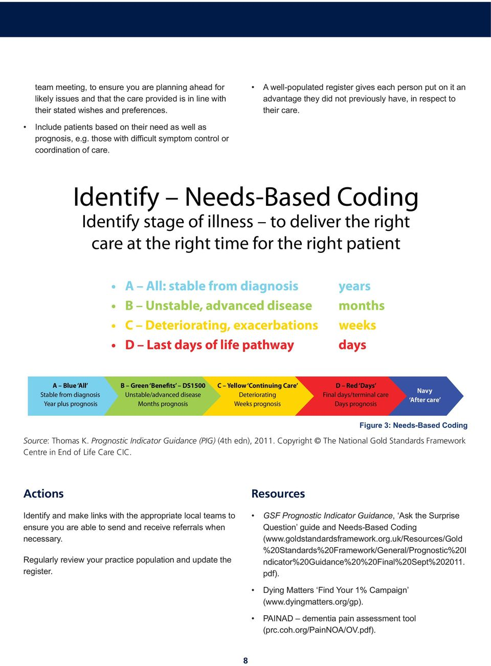 Identify Needs-Based Coding Identify stage of illness to deliver the right care at the right time for the right patient A Blue All Stable from diagnosis Year plus prognosis B Green Benefits DS1500