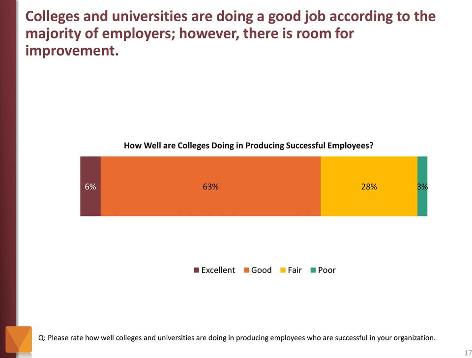 17 How Well are Colleges Doing in Producing Successful Employees?