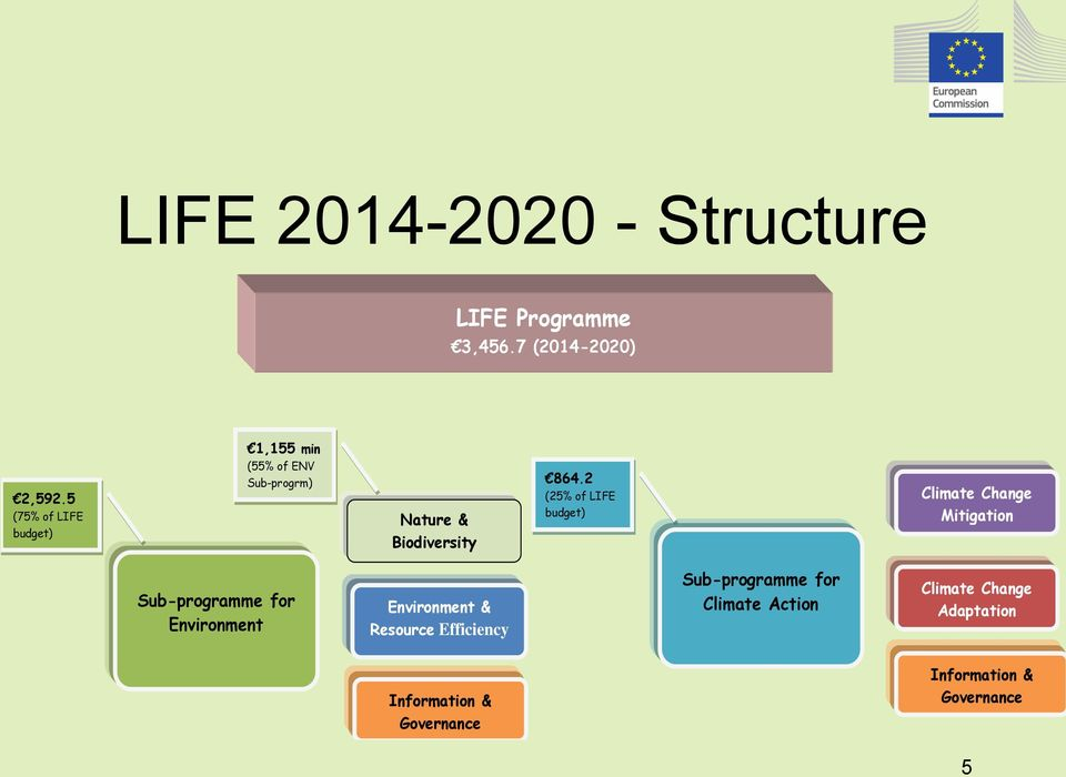 2 (25% of LIFE budget) Climate Change Mitigation Sub-programme for Environment Environment &