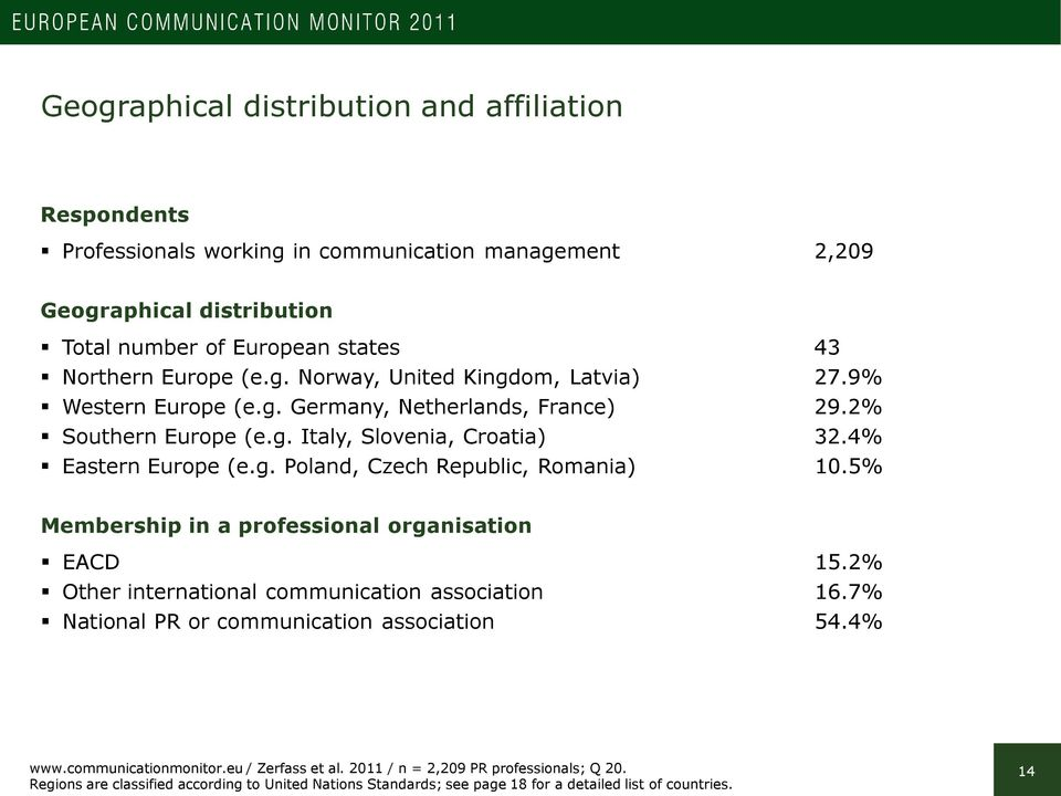 5% Membership in a professional organisation EACD 15.2% Other international communication association 16.7% National PR or communication association 54.4% www.communicationmonitor.