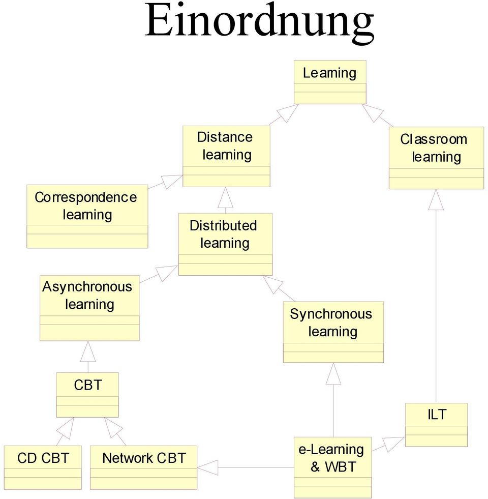 learning Asynchronous learning Synchronous