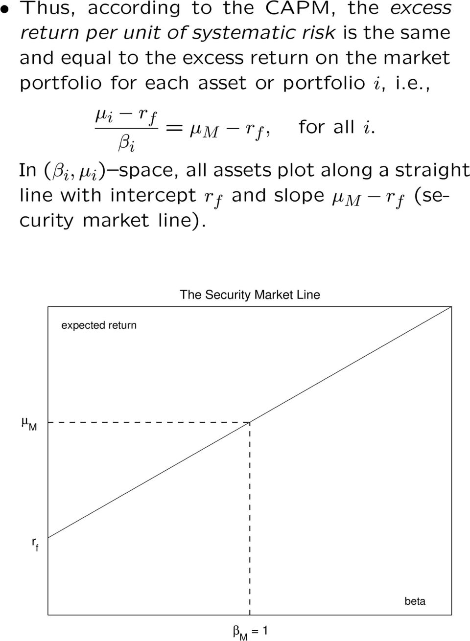In (β i, µ i ) space, all assets plot along a straight line with intercept r f and slope µ M r f